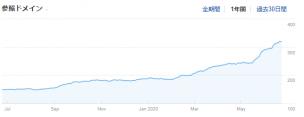 被リンクが増えていくグラフ