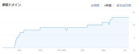 被リンクが増えていく様子をグラフ化