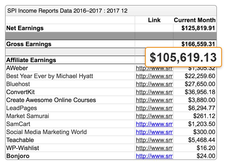 spi-earnings