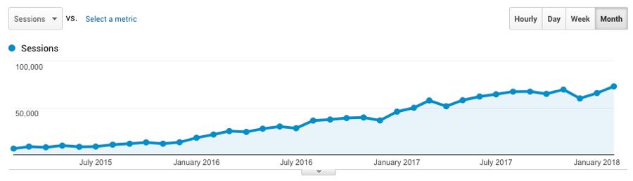 ahrefs-organic-traffic-growth