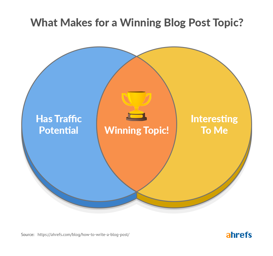 what-makes-for-a-winning-blog-post-topic