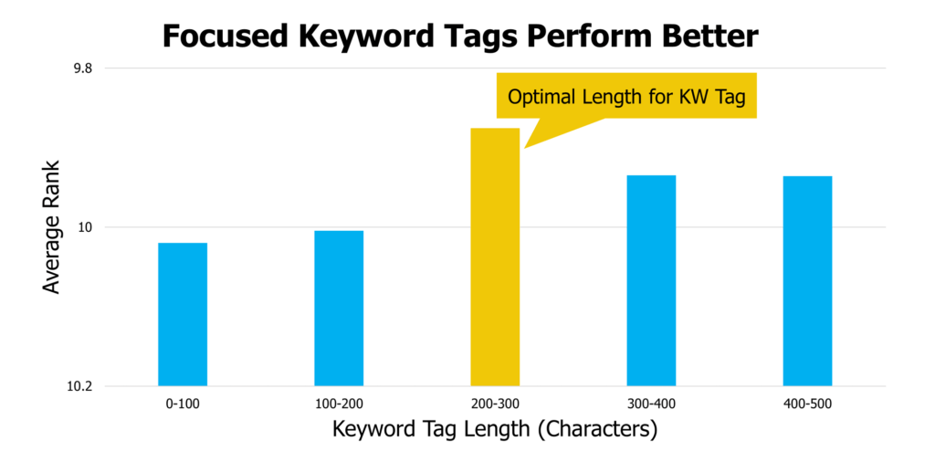 youtube average rank by keyword tag length
