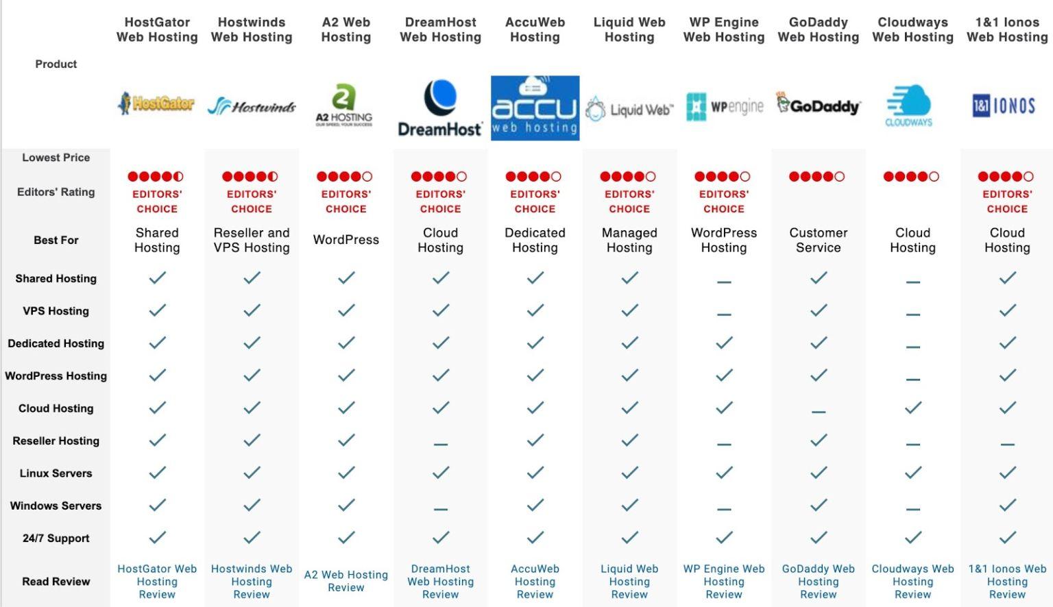 pc-mag-comparison-table